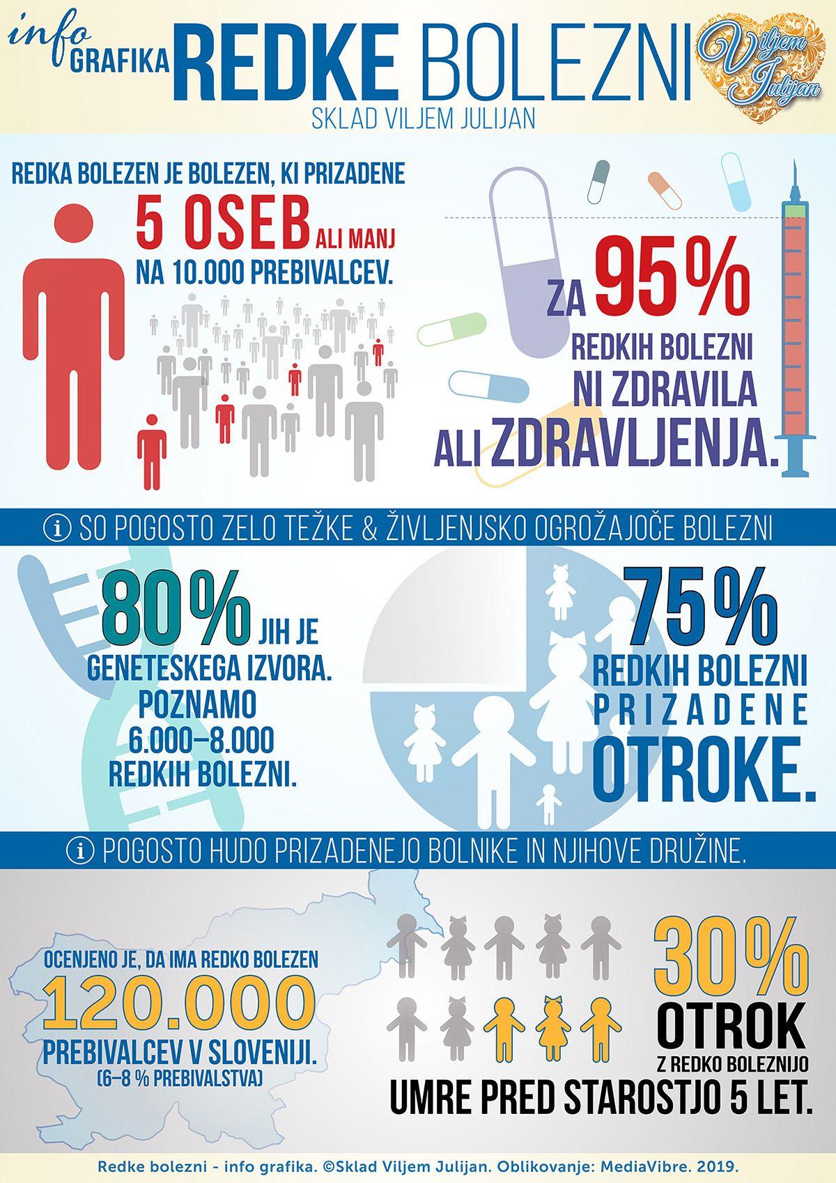 redke bolezni info grafika sklad viljem julijan